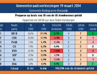 VVD komt met live prognoses op uitslagenavond